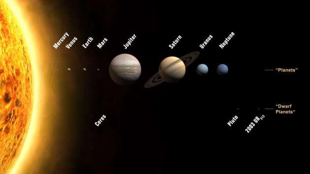 planets_iau sistema solare aggiornato